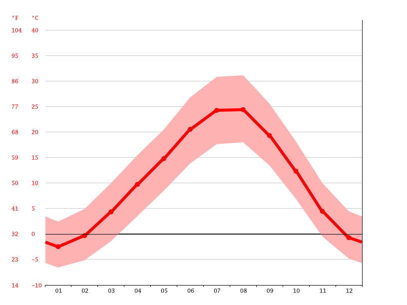 Temperature graph, Marmarashen