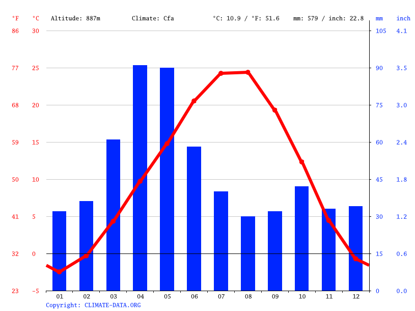 Climate graph // Weather by Month, Ayntap