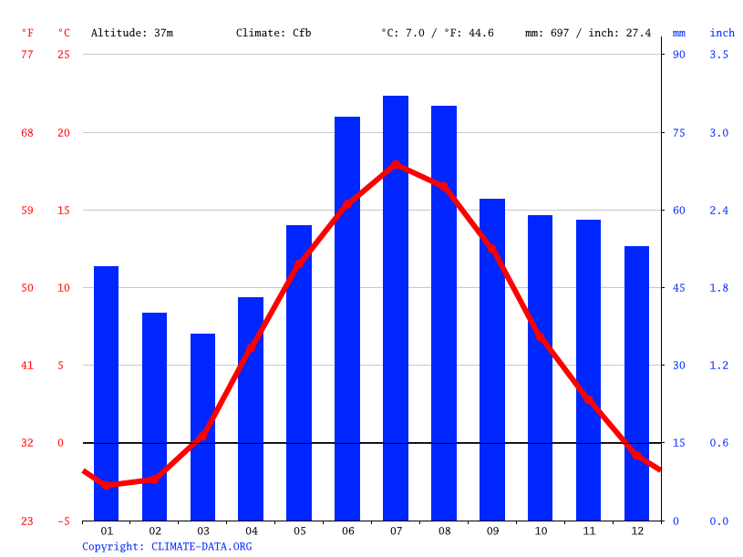 Climate graph // Weather by Month, Örebro