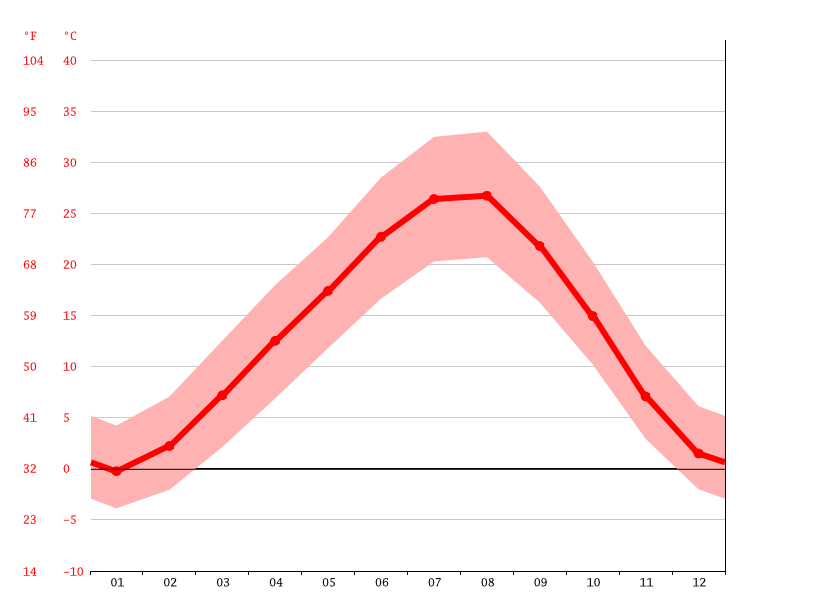Temperature graph, Lusarat