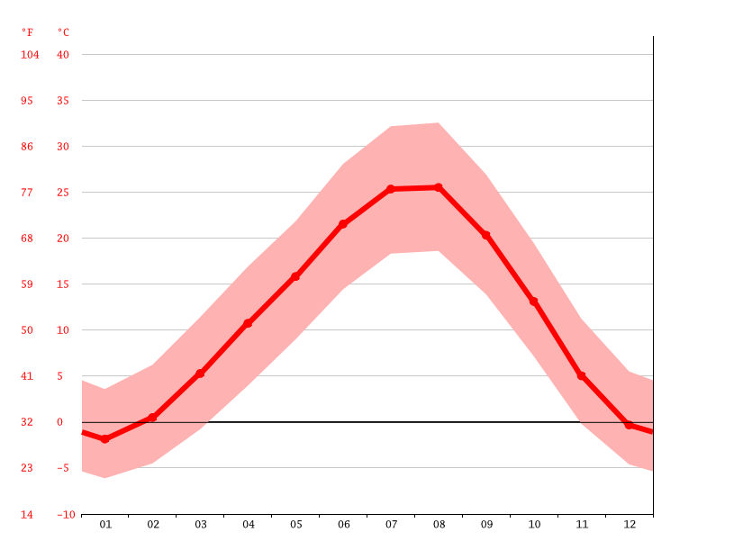 Temperature graph, Aygestan