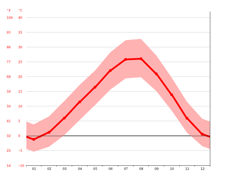 average temperature, Baghramyan Secondary School