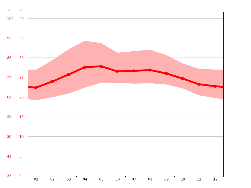 Temperature graph, El Remate