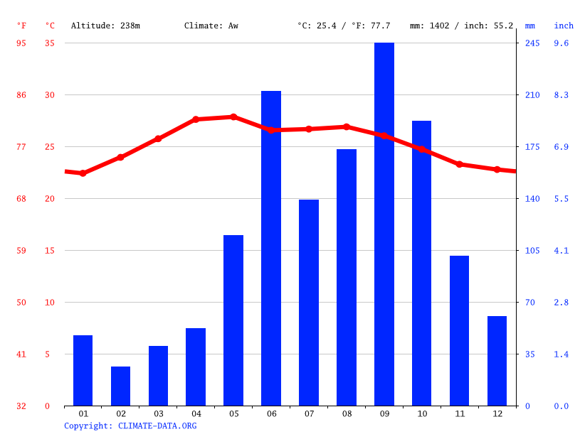 Climate graph // Weather by Month, El Capulinar