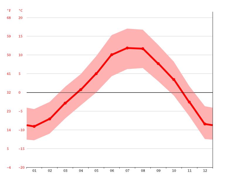 Temperaturdiagramm, St. Magdalena