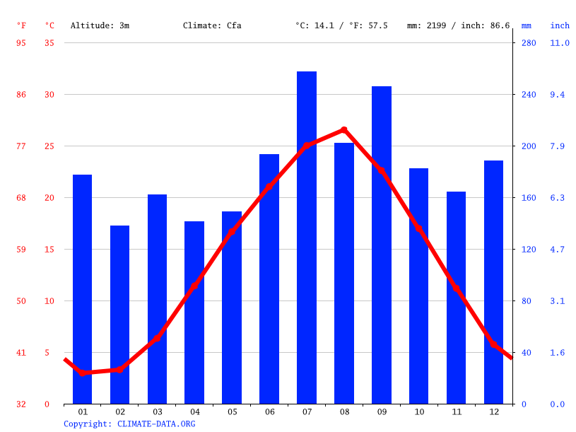 Climate graph // Weather by Month, Himi
