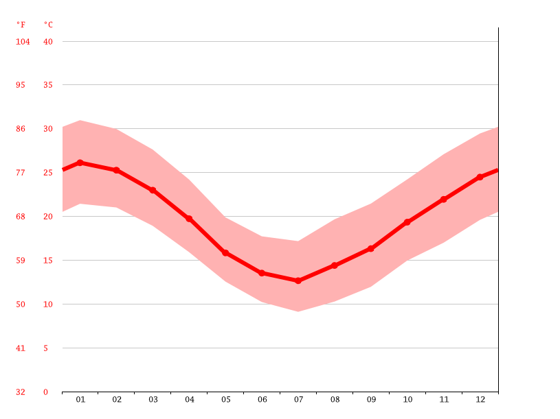 Temperature graph, Belén