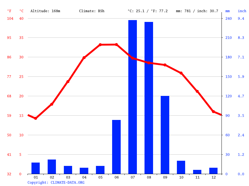 Climate graph // Weather by Month, Firozabad
