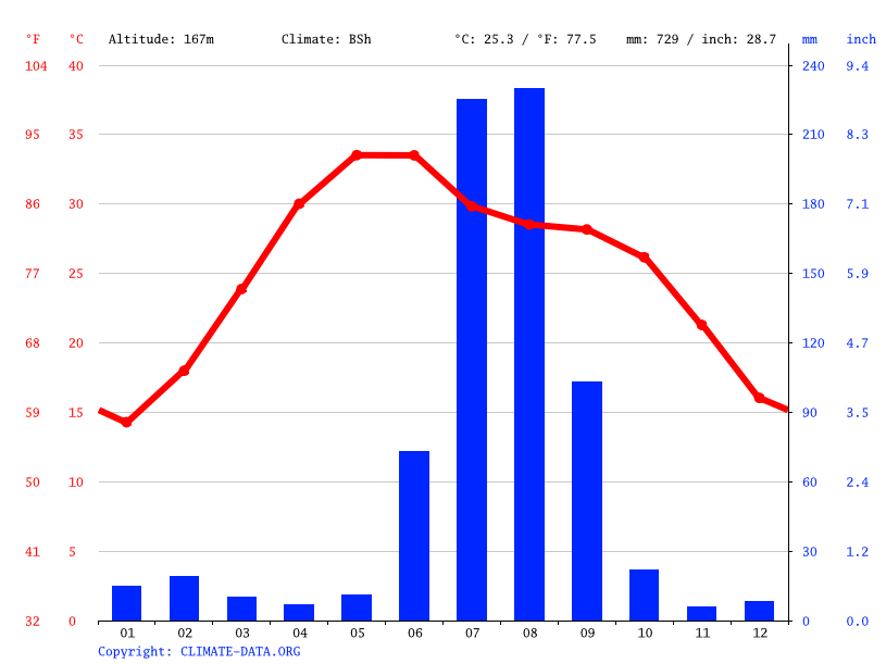 Climate graph // Weather by Month, Shamsabad
