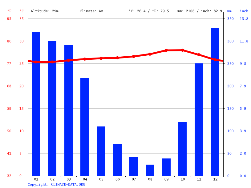 Climate graph // Weather by Month, Purwodadi