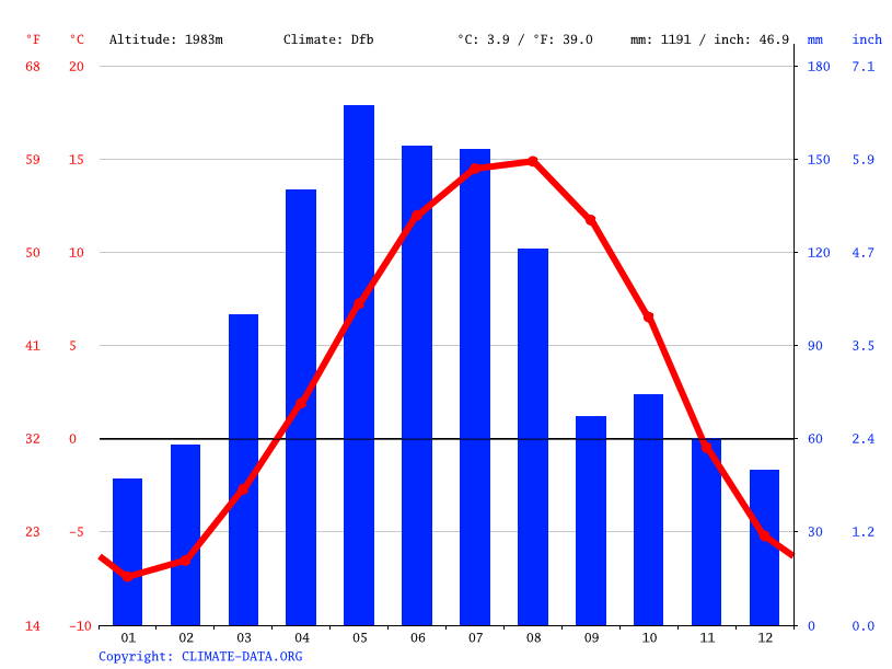 Climate graph // Weather by Month, Gandzak