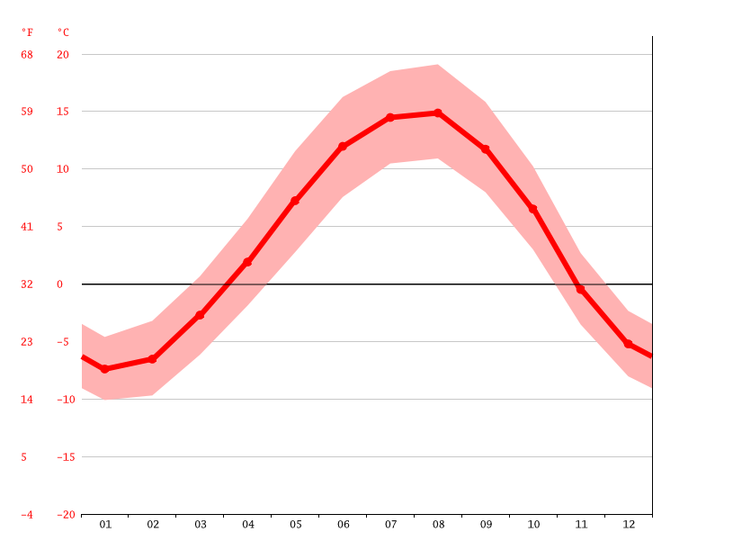 Temperature graph, Gandzak