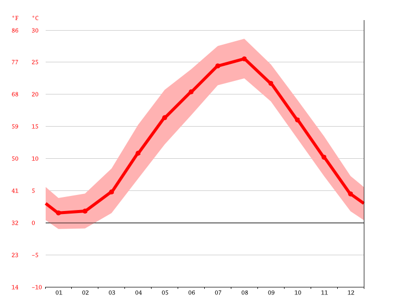 Temperature graph, Uozu
