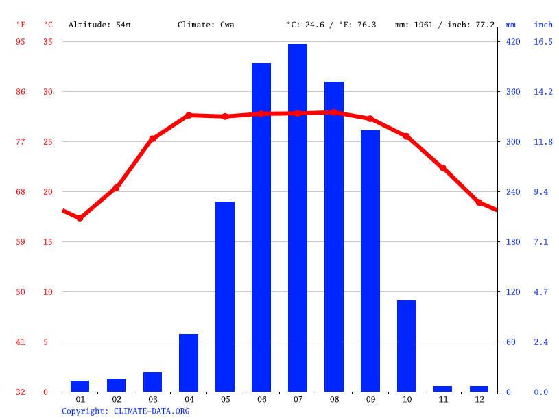 Climate graph // Weather by Month, Kishanganj