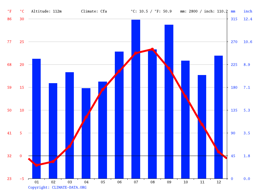 Climate graph // Weather by Month, Nanto