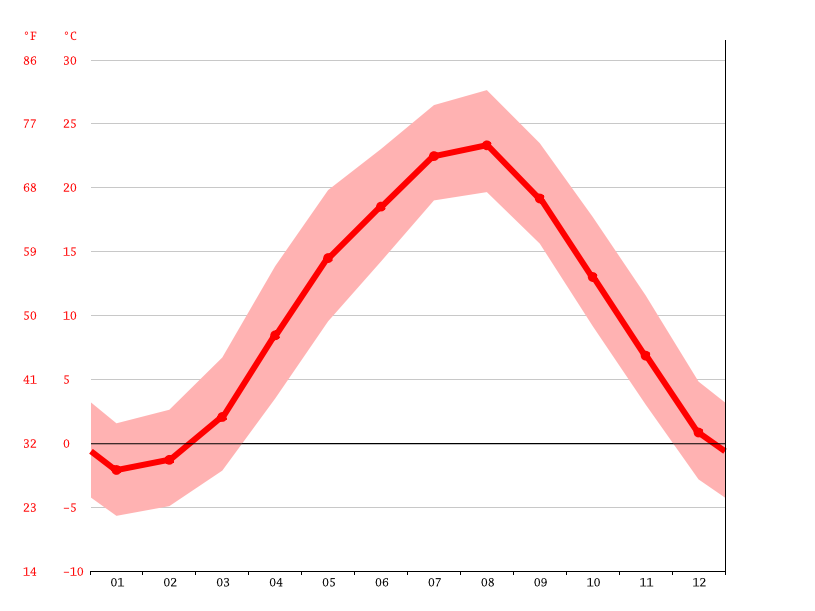 Temperature graph, Nanto