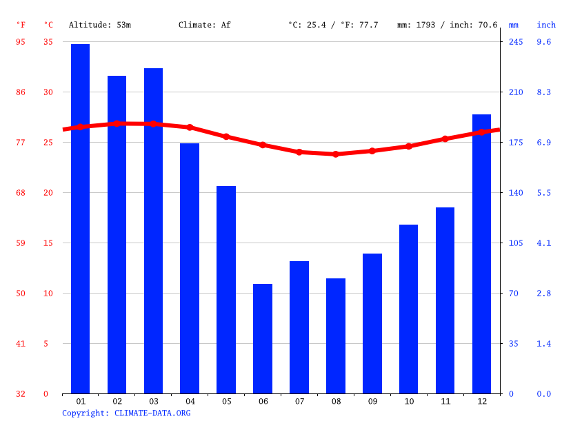 Climate graph // Weather by Month, Hakupu