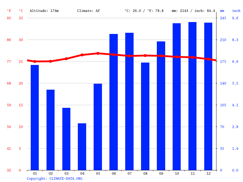 Climate graph // Weather by Month, Panas