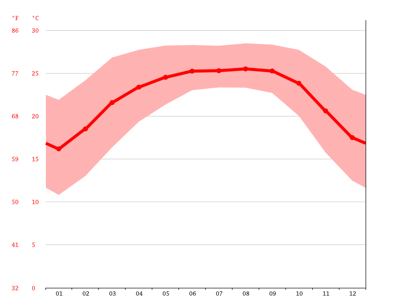 Temperature graph, Shella