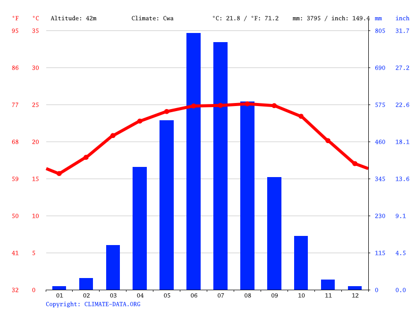 Climate graph // Weather by Month, Muktapur