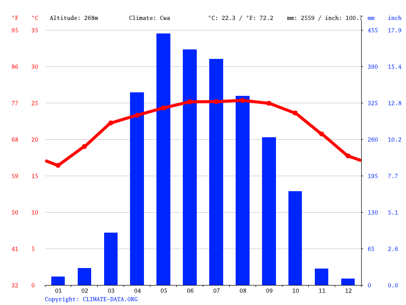 Climate graph // Weather by Month, Nengkhra