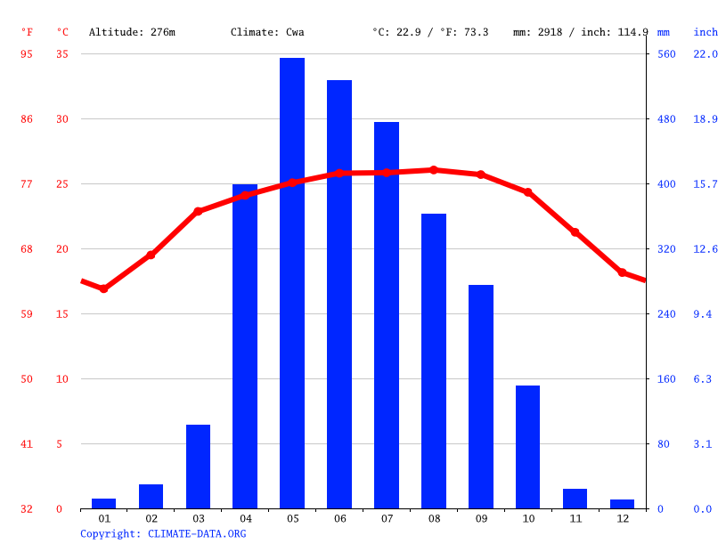 Climate graph // Weather by Month, Rewak