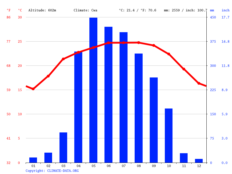 Climate graph // Weather by Month, Nonshram