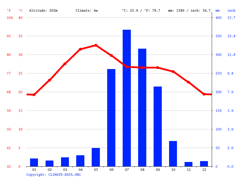 Climate graph // Weather by Month, Rourkela