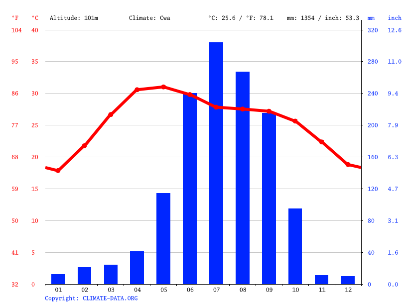 Climate graph // Weather by Month, Bankura