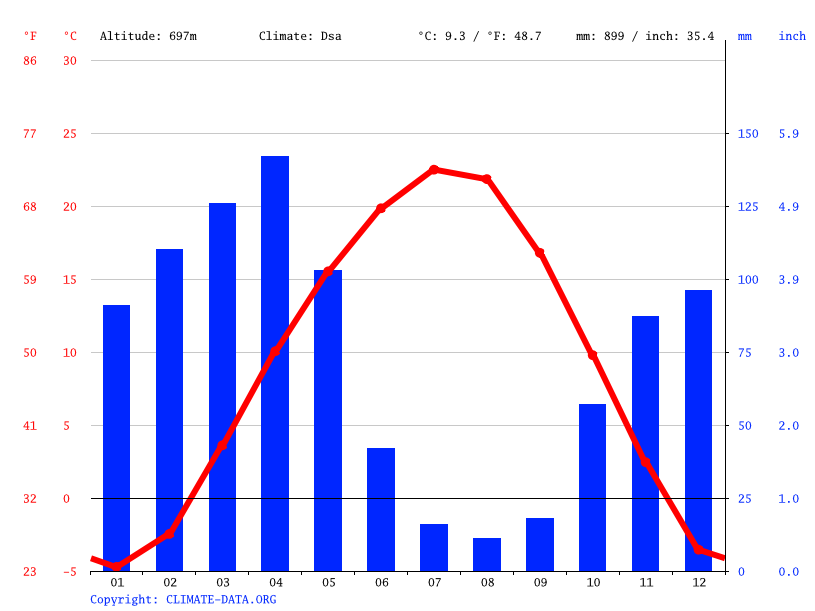 Climate graph // Weather by Month, Gazalkent