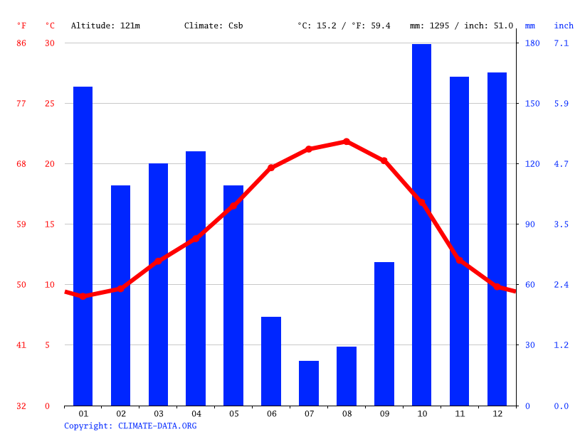 Climate graph // Weather by Month, Albergaria-a-Velha