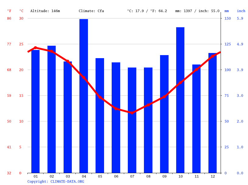 Climate graph // Weather by Month, Minas de Corrales