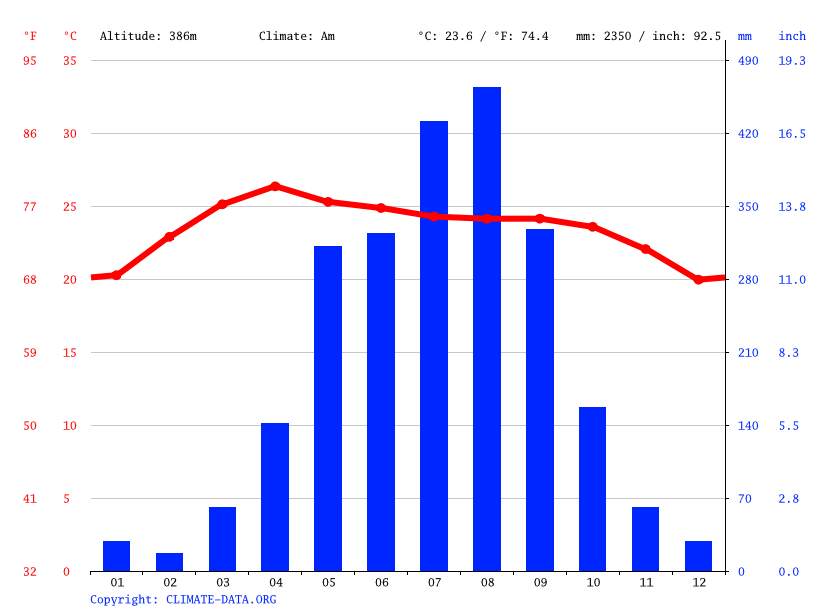 Climate graph // Weather by Month, Khop