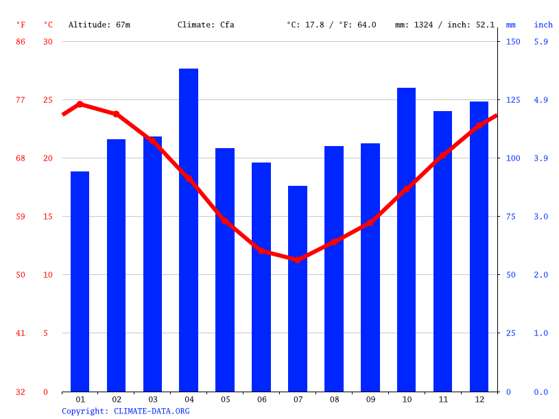 Climate graph // Weather by Month, Centenario
