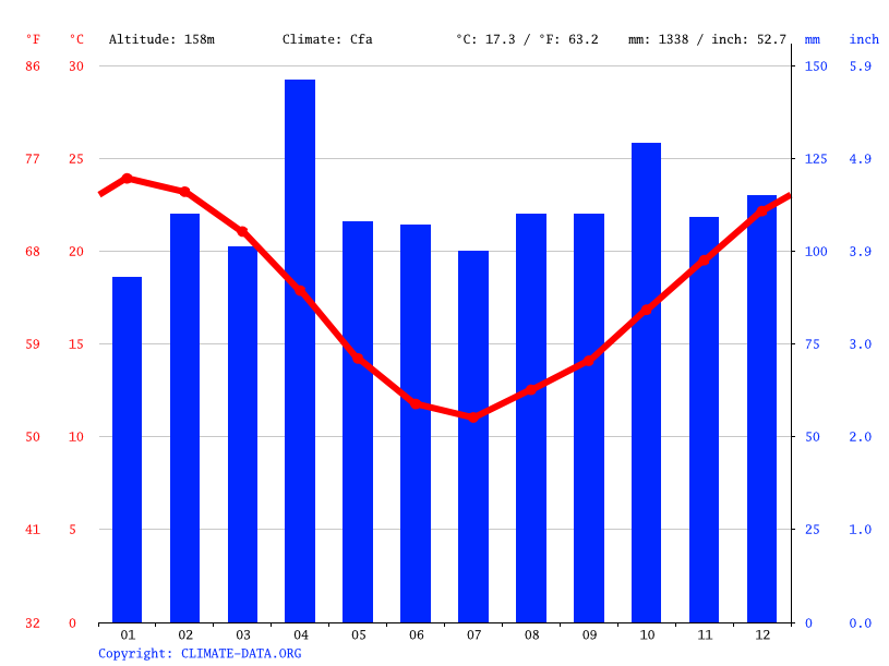 Climate graph // Weather by Month, La Paloma