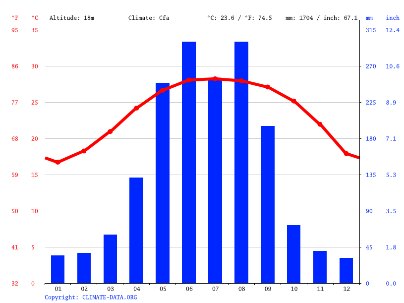 Climate graph // Weather by Month, Wuchuan