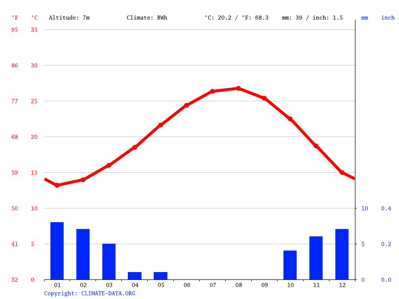 Climate graph // Weather by Month, El Alamein