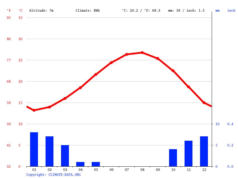 Climate graph, El Alamein