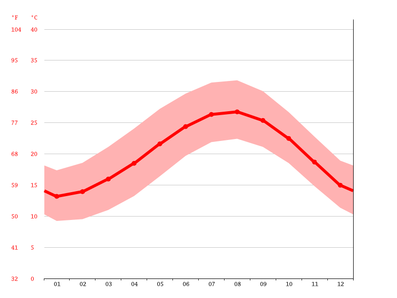 Temperature graph, El Alamein