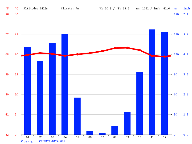 Climate graph // Weather by Month, Tetero