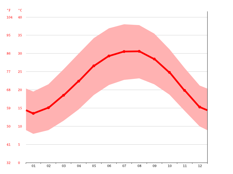 Temperature graph, Faiyum