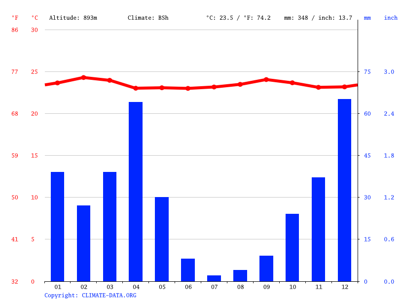 Climate graph // Weather by Month, Buganda