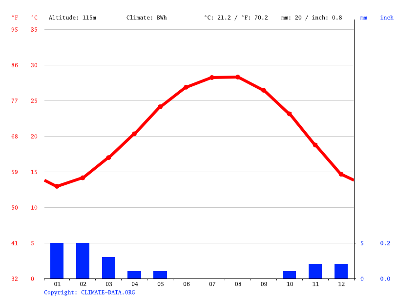 Climate graph, 10th of Ramadan City