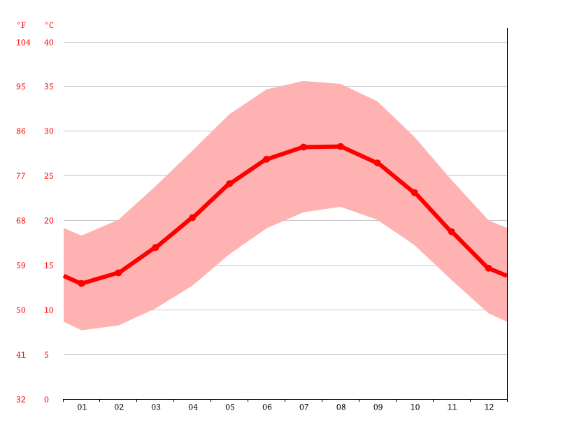 Temperature graph, 10th of Ramadan City