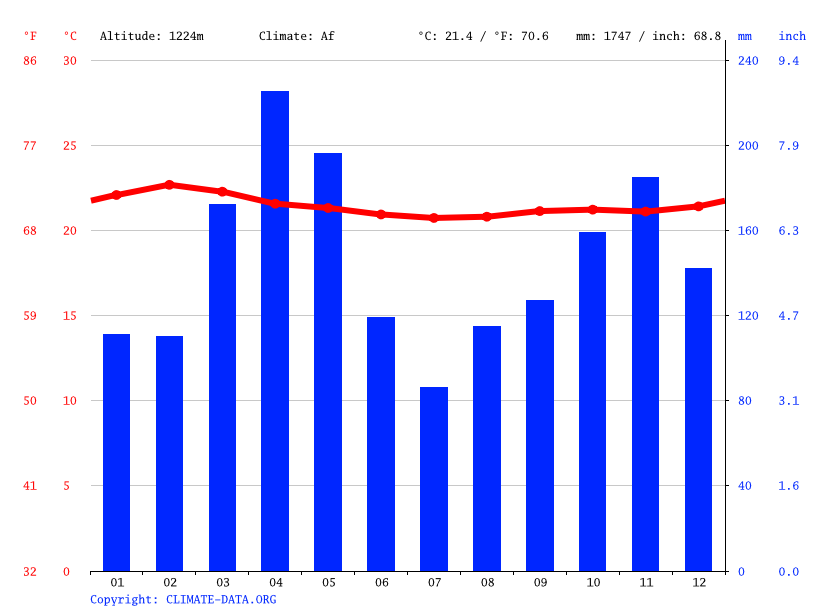 Climate graph // Weather by Month, Kampala