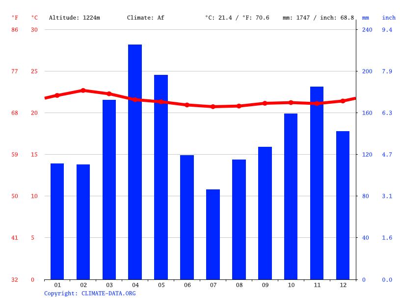 Climate graph, Kampala