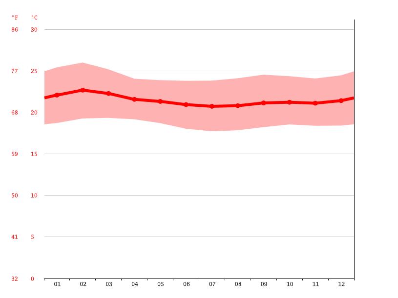 Temperature graph, Kampala