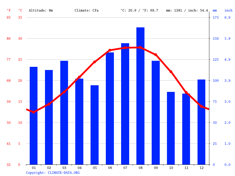 Climate graph // Weather by Month, New Orleans