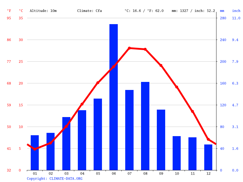 Climate graph // Weather by Month, Shanghai
