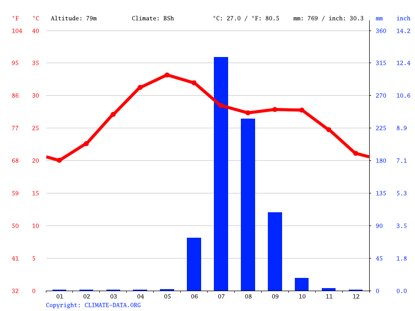 Climate graph // Weather by Month, Gandhinagar